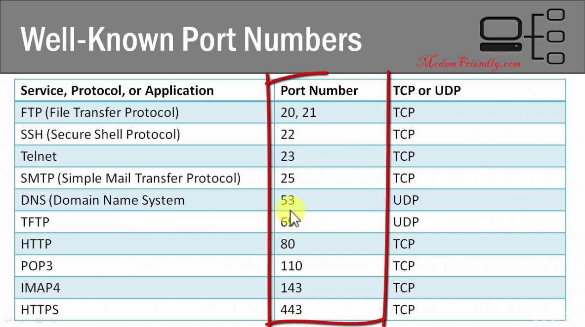 Image of Common Networking Ports