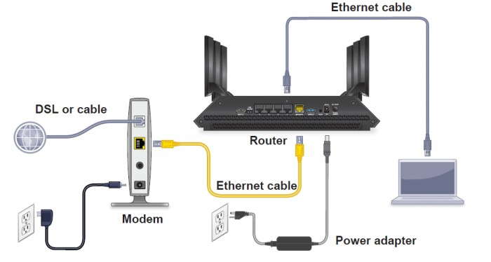 How To Connect Modem To Laptop Via Ethernet Cable Modem Friendly