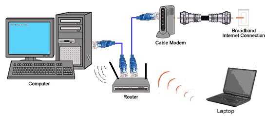 How To Install A Cable Modem